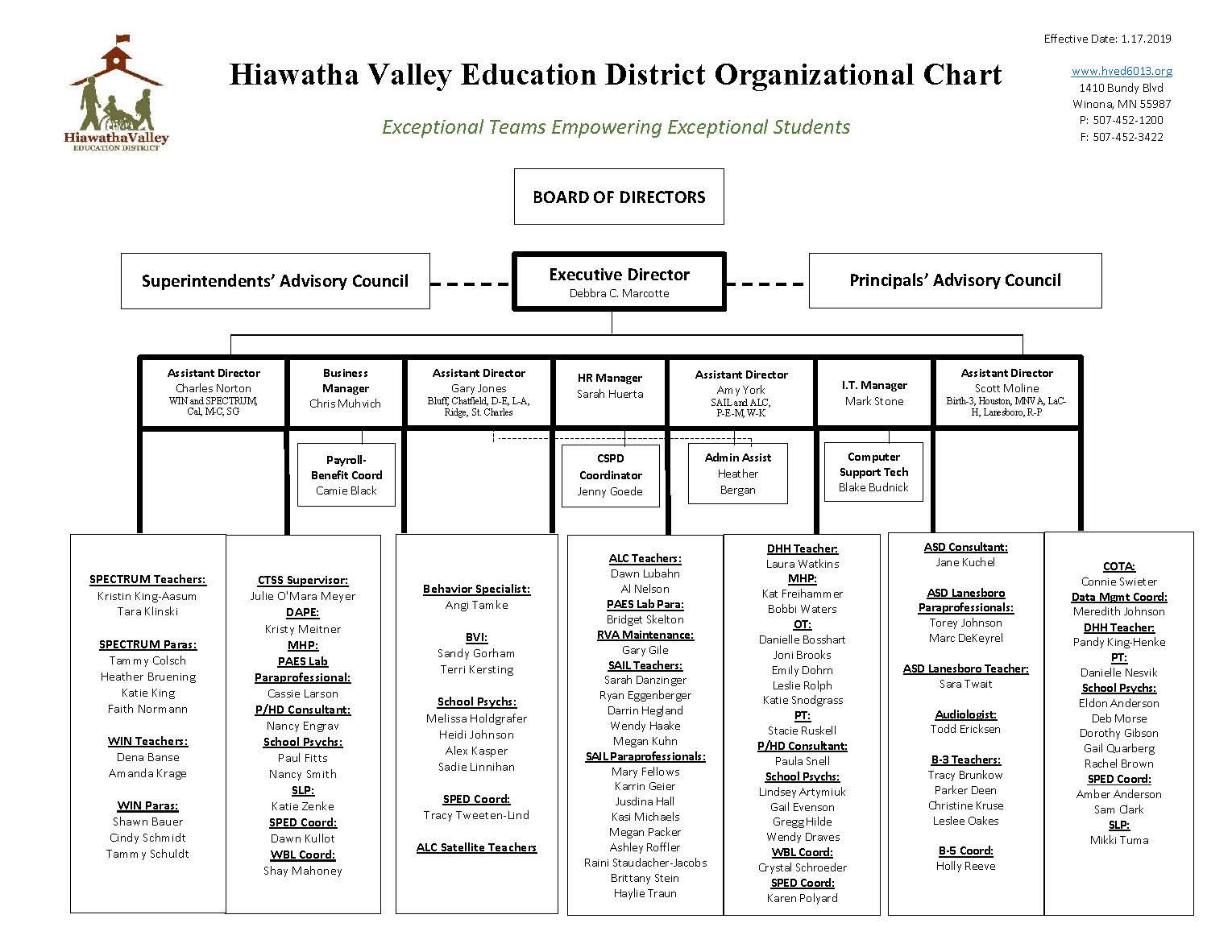 HVED Org Chart 1.18.2019